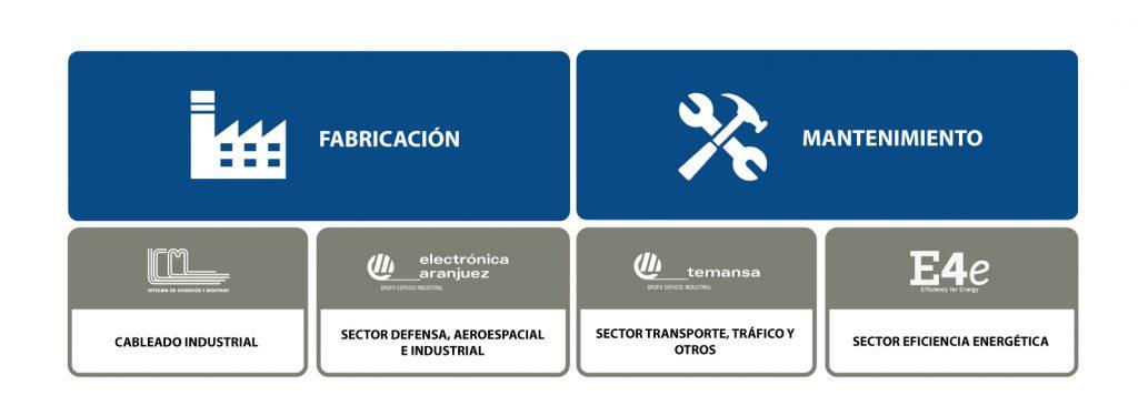 Empresas y unidades de negocio de Grupo Espacio Industrial