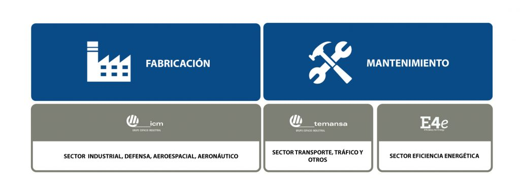 Empresas integrantes de Grupo Espacio Industrial