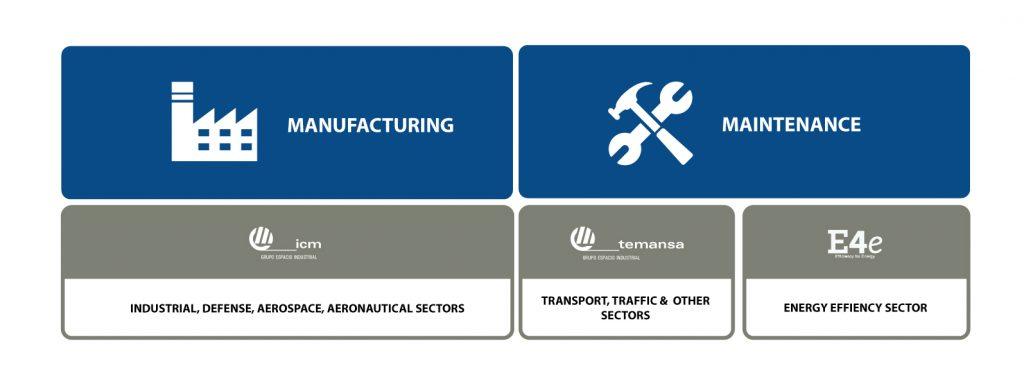 Companies in Grupo Espacio Industrial