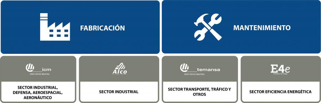 Empresas de Grupo Espacio Industrial, servicios integrales para la industria