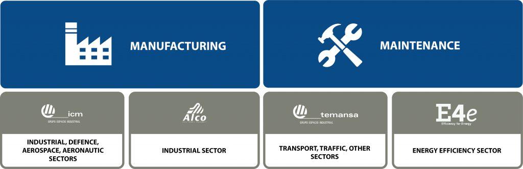 Companies in Grupo Espacio Industrial, integral industrial services