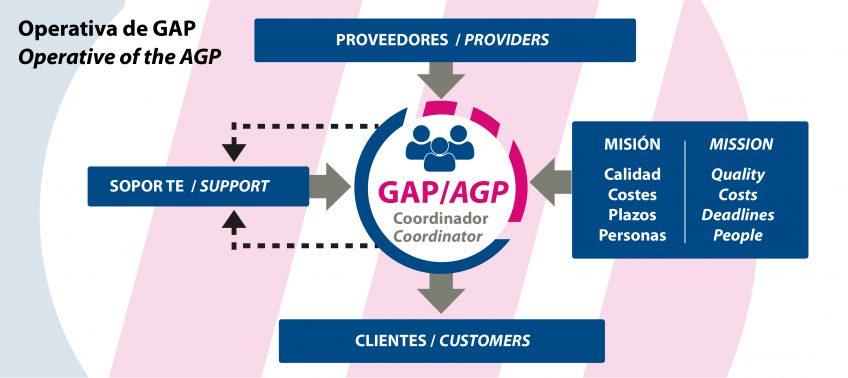 Operativa del GAP, del Sistema de Gestión Lean de Grupo Espacio Industrial